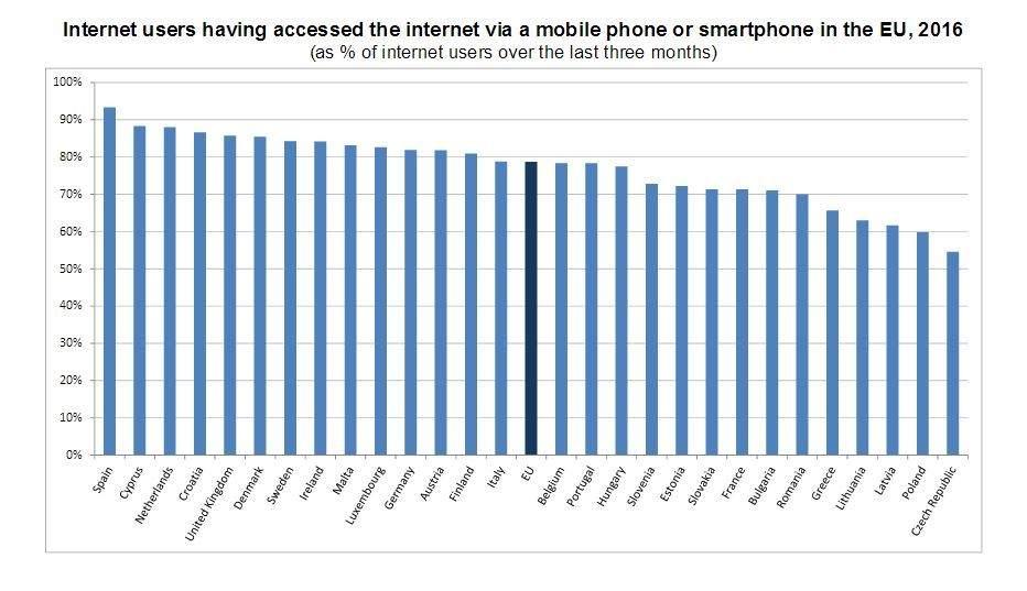 Uso de internet móvil en la UE