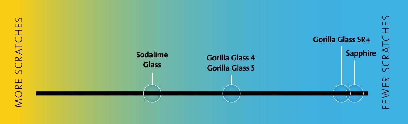 gorilla-glass-sr