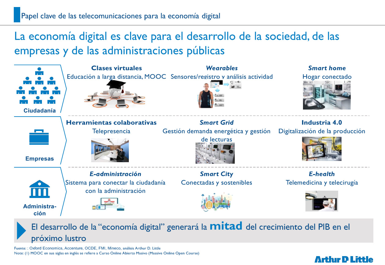 Sector de las telecomunicaciones en España