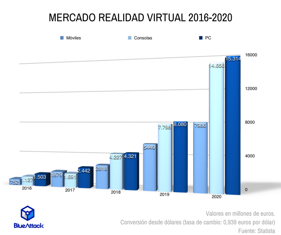 Realidad Virtual Gráfico