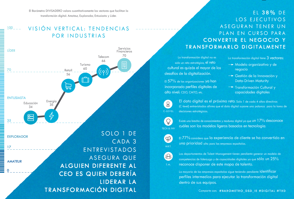 Estudio sobre transformación digital