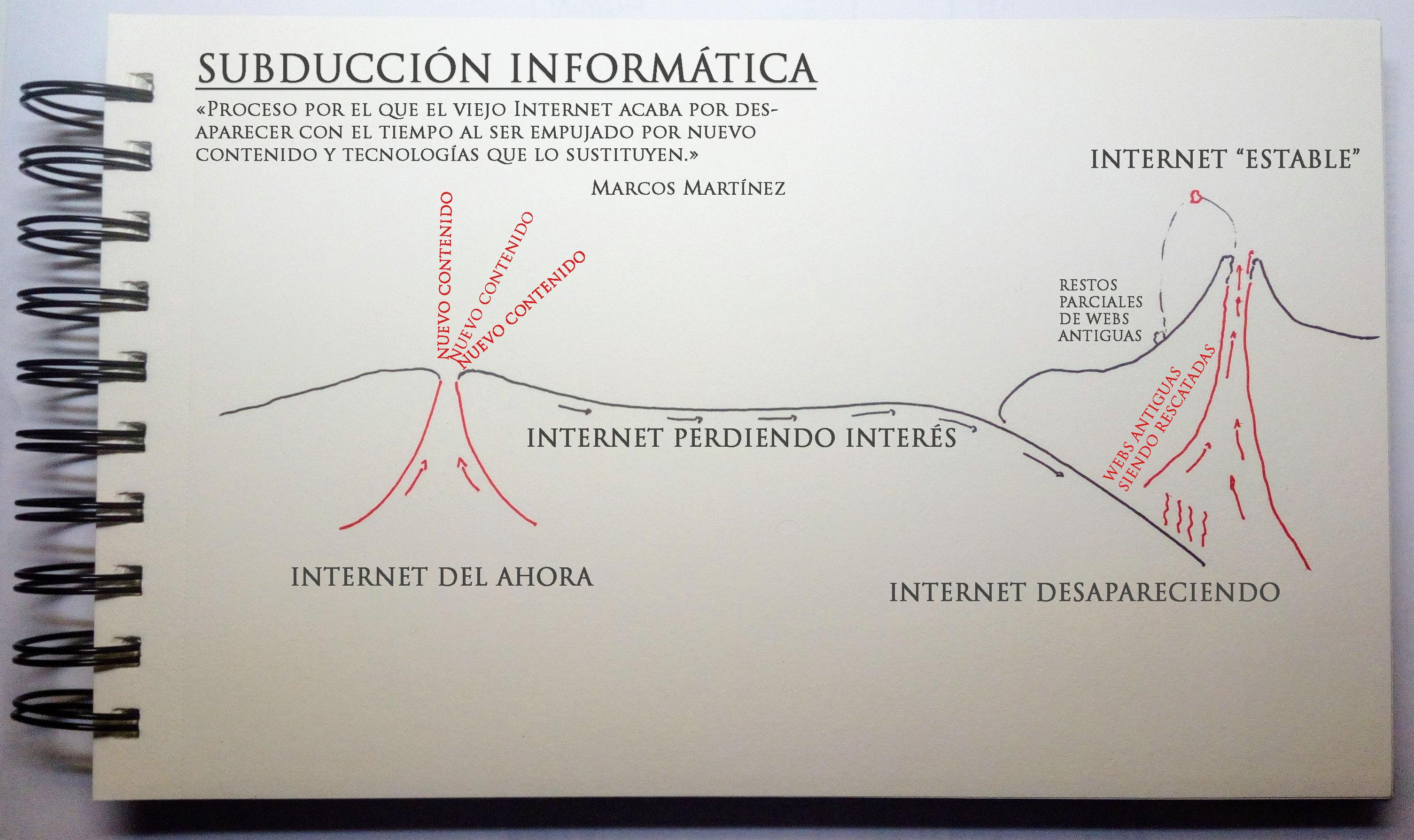 definicion-de-subduccion-informatica