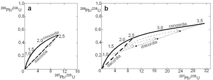 petrogeologia-quimica