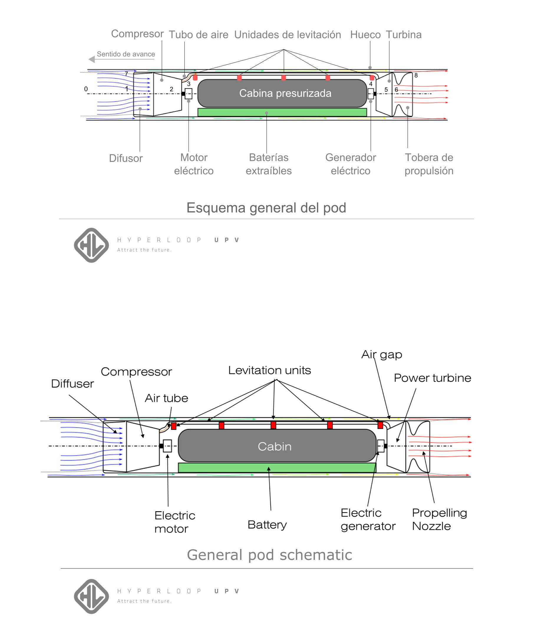Diseño de Hyperloop de la UPV