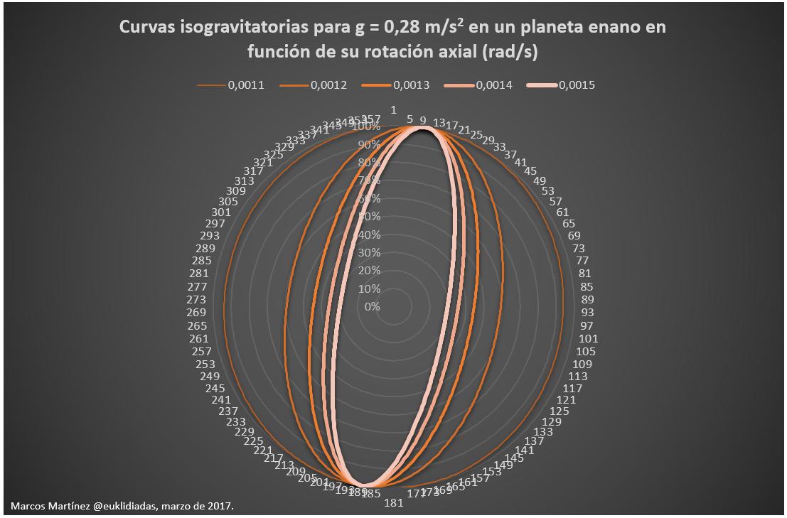 curvas de gravedad para 0.28 ms2