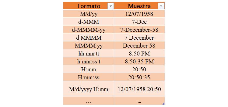 formato de fechas diferentes