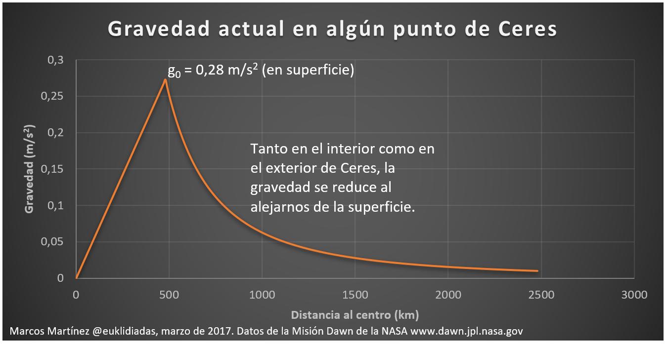 gravedad actual en Ceres