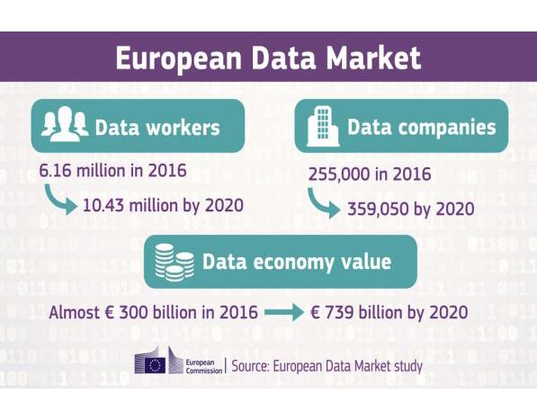 datos del mercado de datos de la ue
