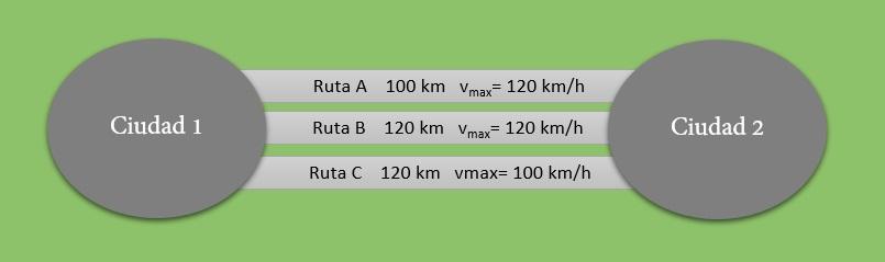 opciones GPS de ruta