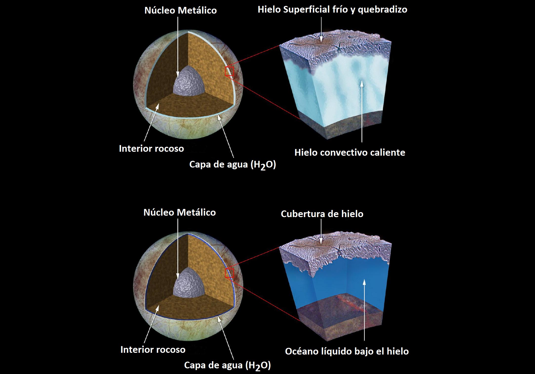 descubrimientos en Europa la luna de Júpiter
