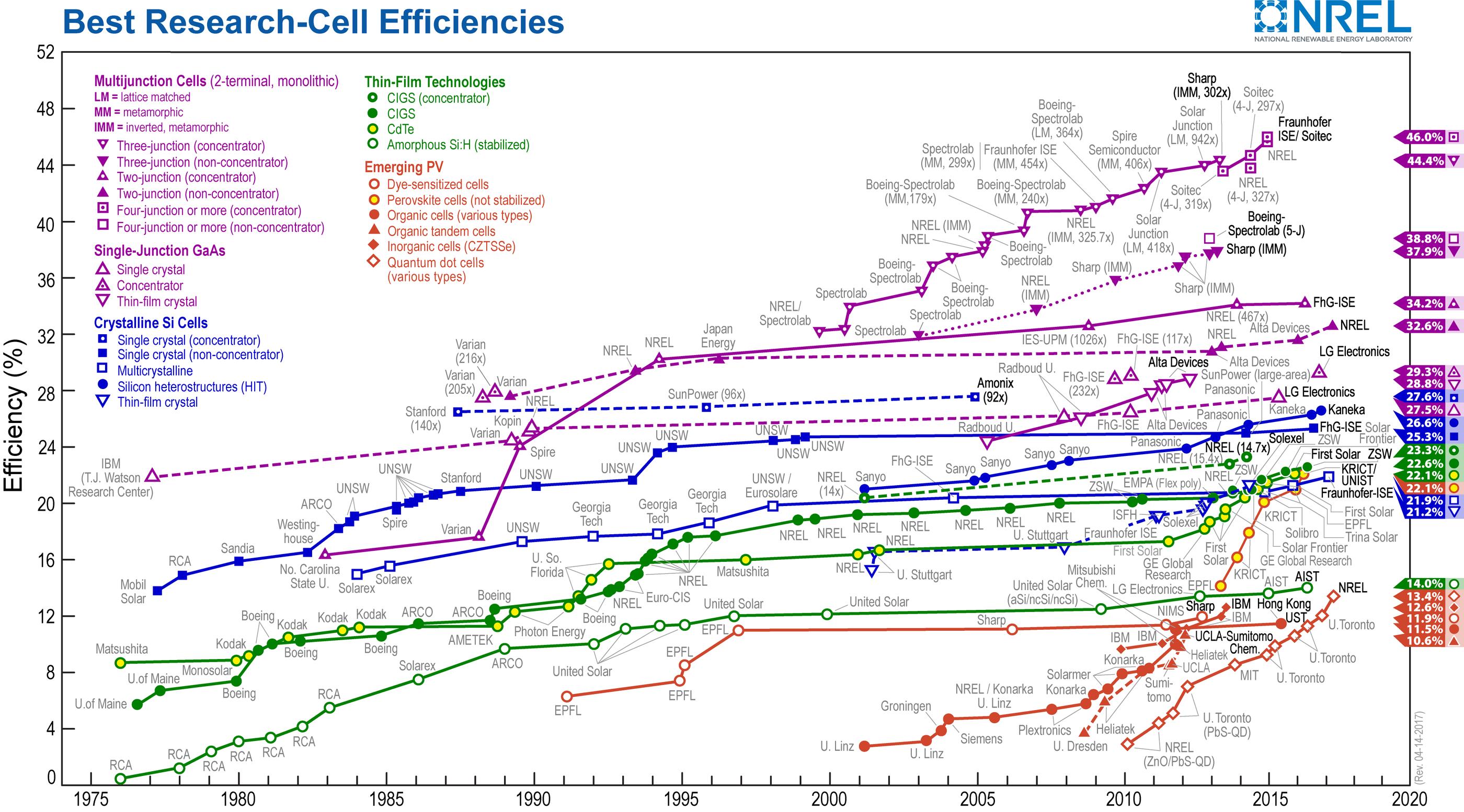 soberanía eléctrica investigación en células fotovoltaicas