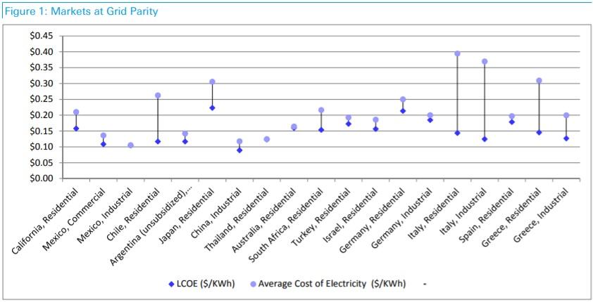 soberanía eléctrica paridad de red solar