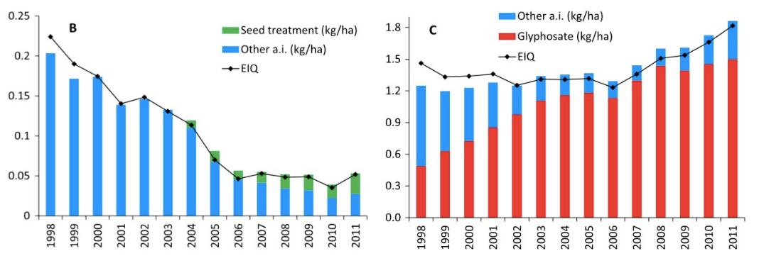 tratamiento de semillas transgénicas