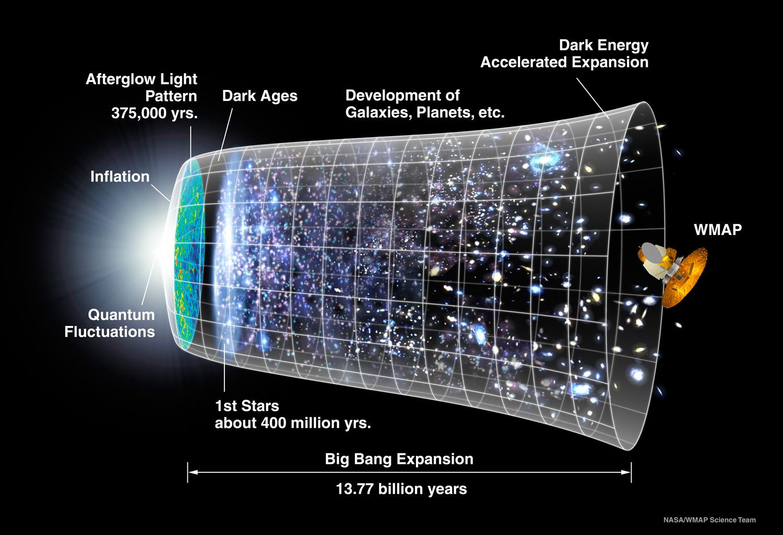 Se ve cómo el universo ha ido cambiando desde las fluctuaciones cuánticas a la aceleración del universo