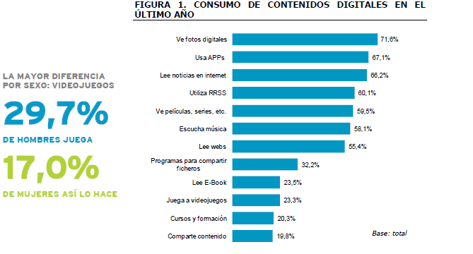 Estudio de Uso y Actitudes de Consumo de Contenidos Digitales, Red.es.