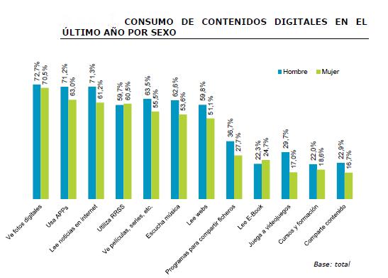 Estudio de Uso y Actitudes de Consumo de Contenidos Digitales. Red.es