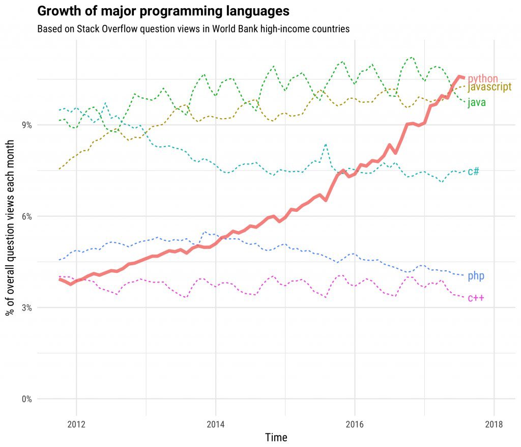how to get time in python