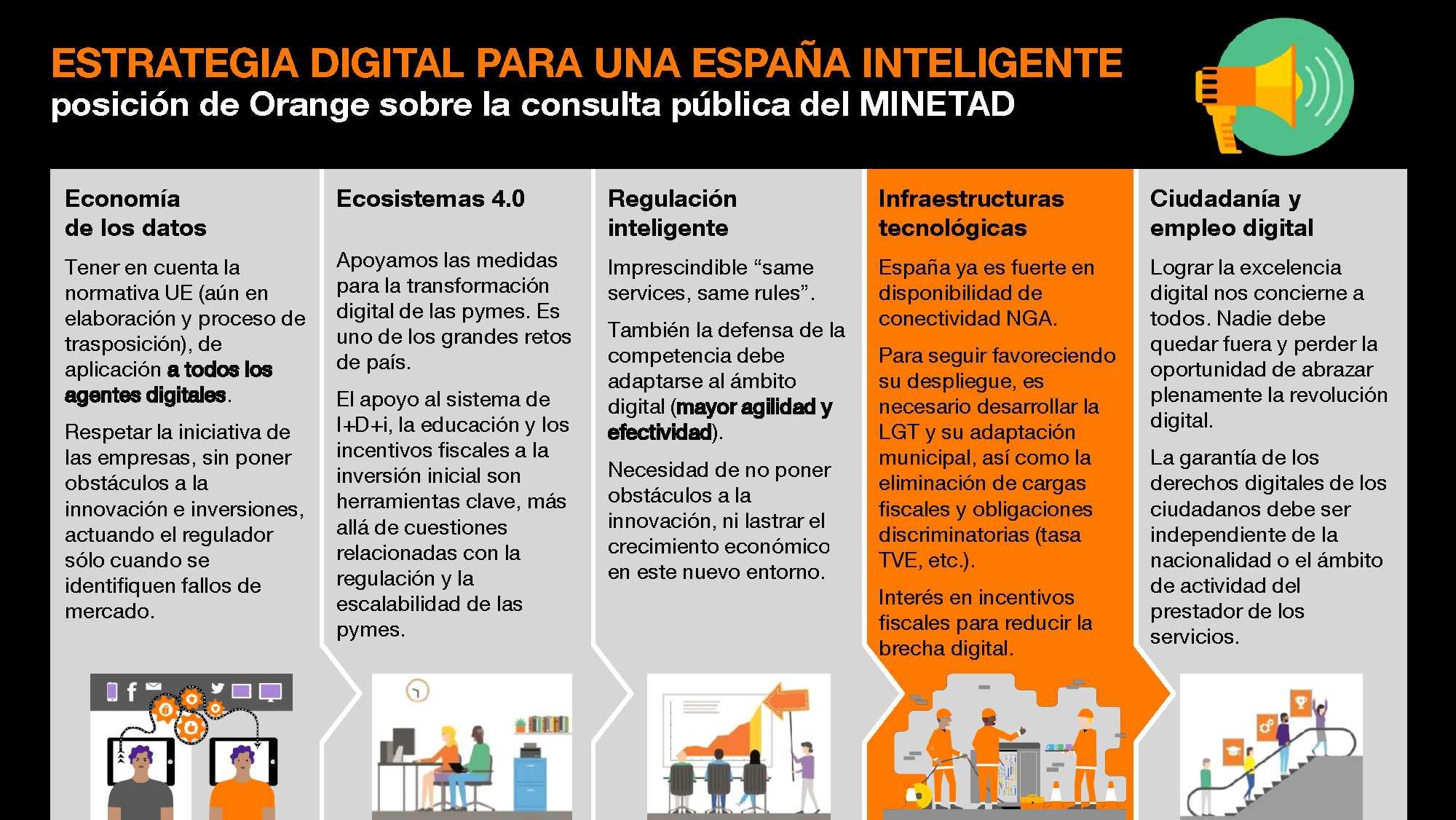 Infografia Estrategia digital