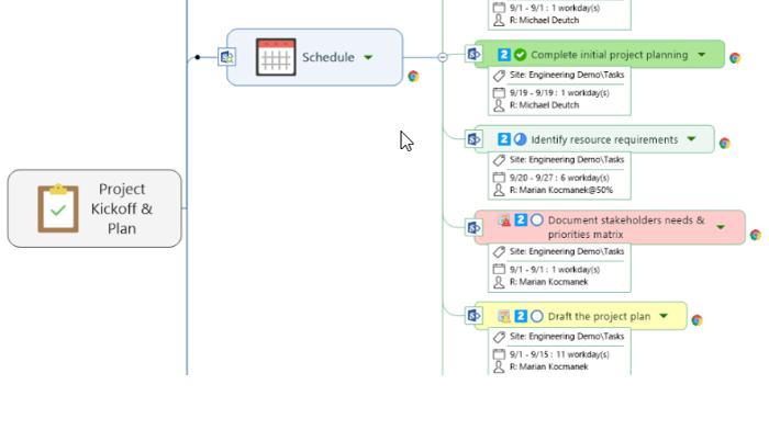 mapa mental virtual conceptual herramienta Dashboard