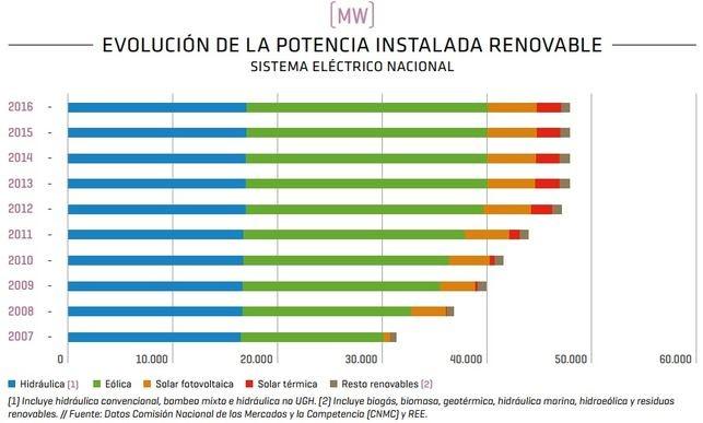 evolución de la potencia instalada renovable en España