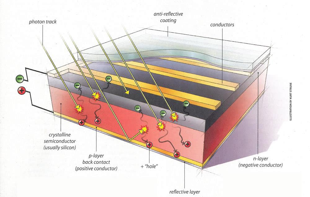 celula solar ciudad