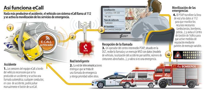Revista Tráfico y Seguridad Vial. Diciembre de 2013 | Fuente: DGT