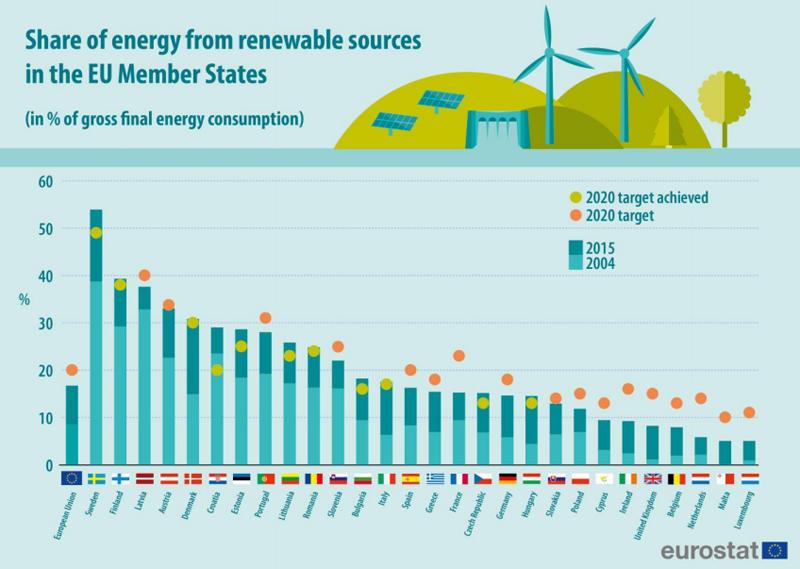 Cuota de mercado en el mix energético de países de europa