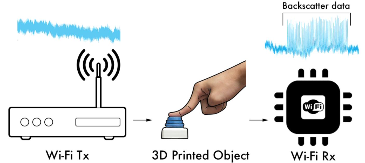 objeto impreso en 3d señal wifi