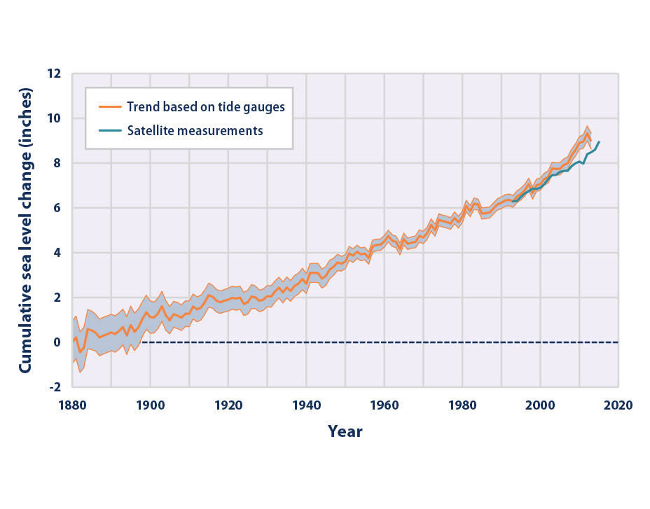futuro del cambio climático