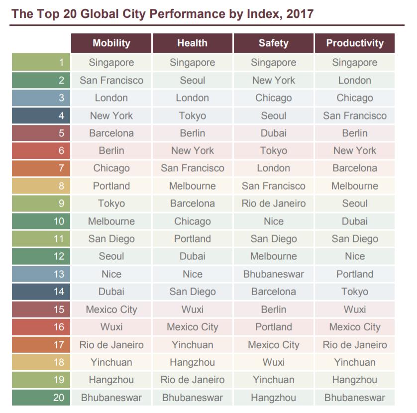 ranking-smart-cities-tiempo