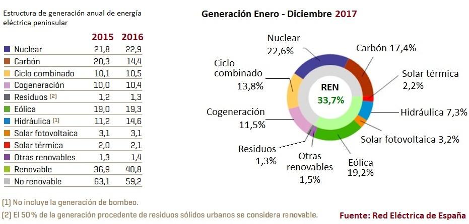 Un gráfico con el consumo de energía de 2017