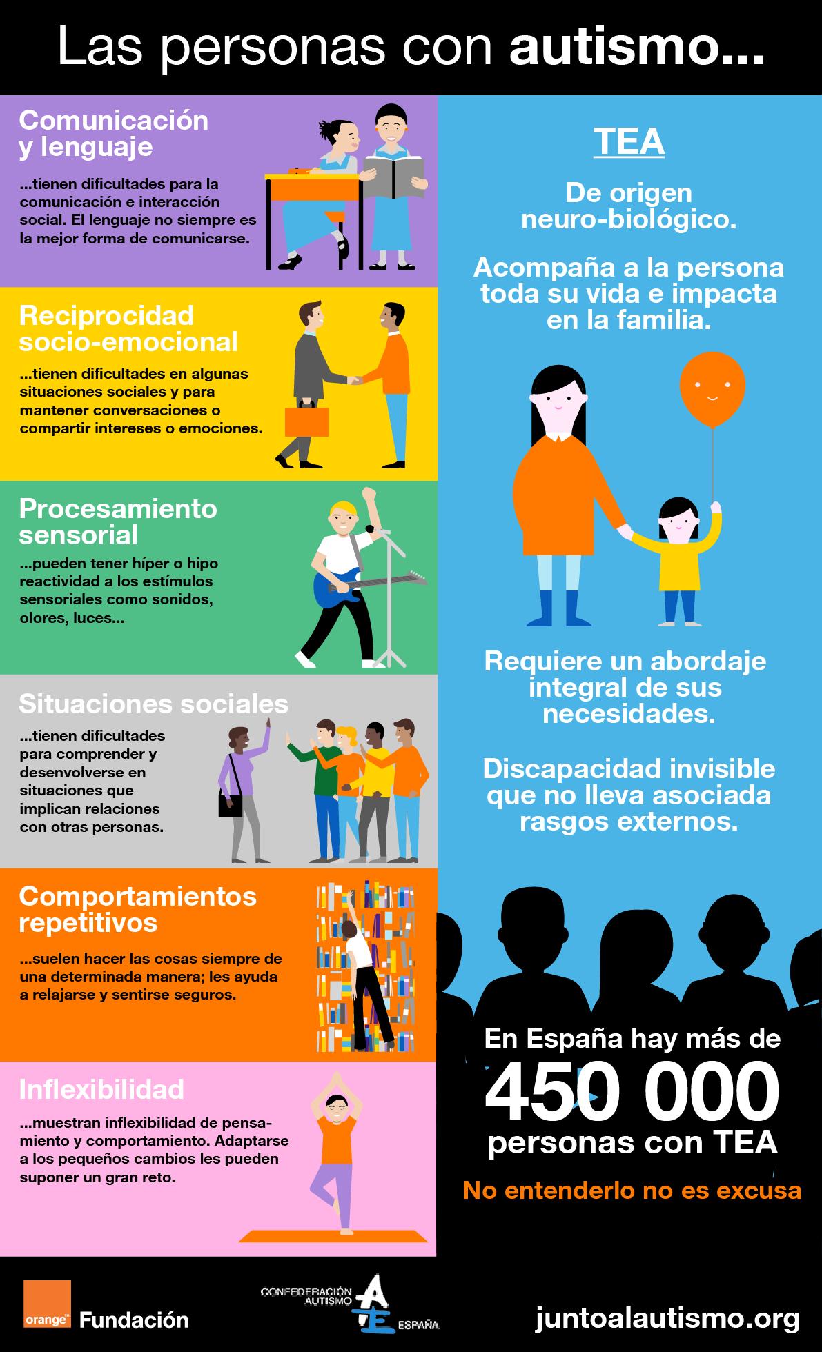 Infografía: características del autismo