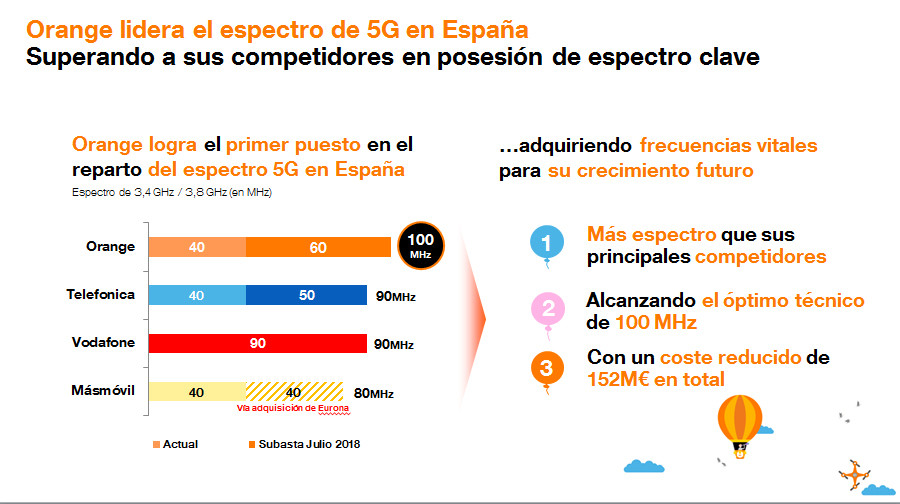 Orange. Reparto de espectro 5G