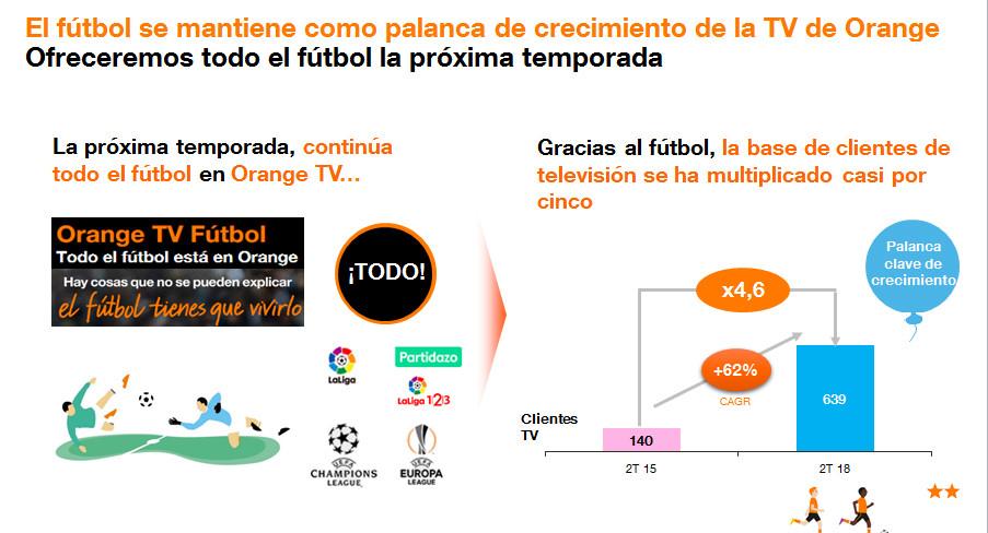 Futbol con Orange