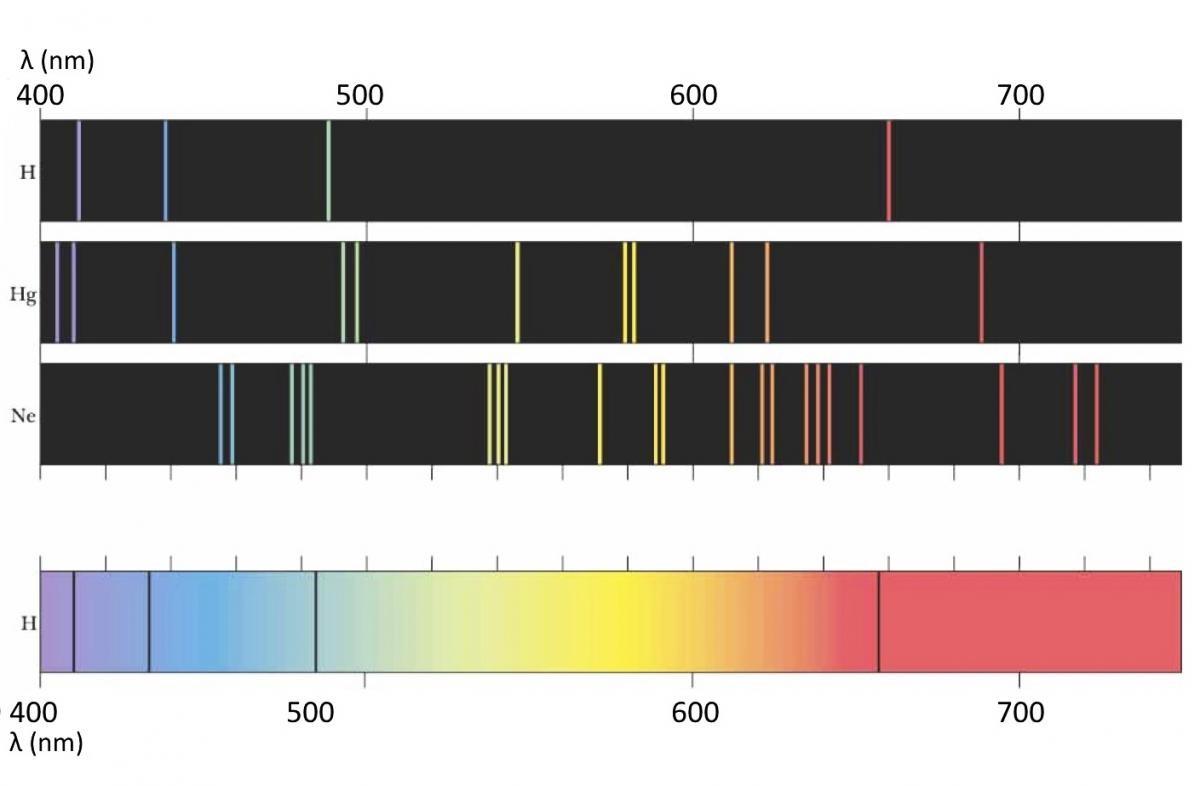 lineas-espectrales-tabla-elementos-ia