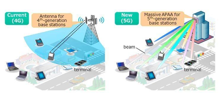 5G, antenas