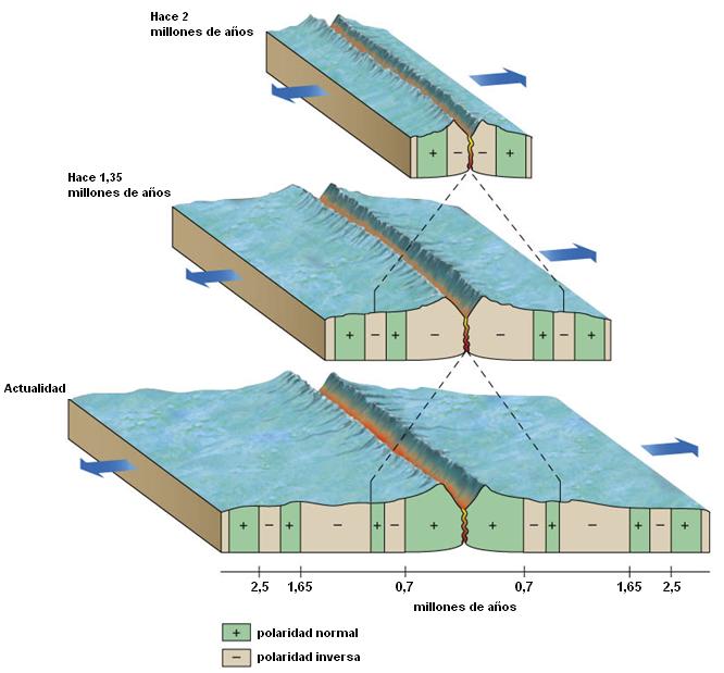 elemento-quimico-ferromagnetico-corteza-oceanica