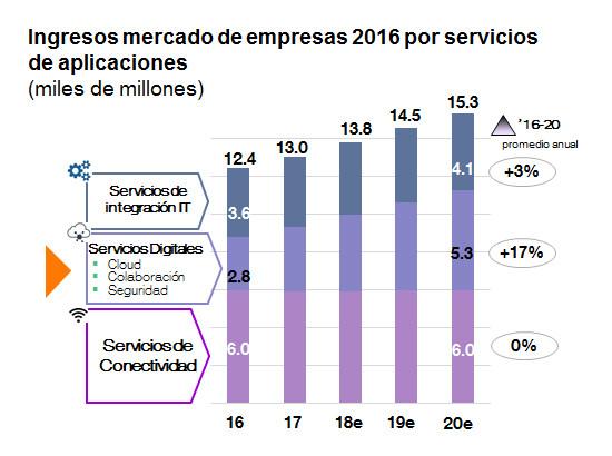 Previsión mercado servicios digitales para empresas
