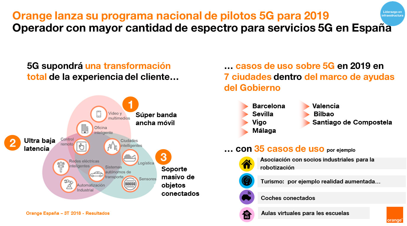 ciudades 5G orange