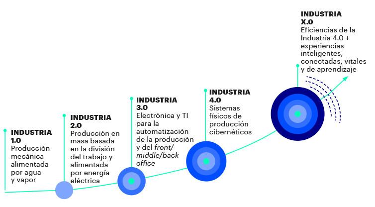 industria x.0