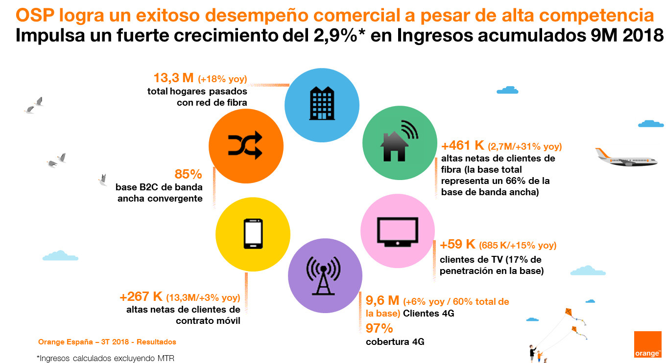 ingresos orange 3Q 2018