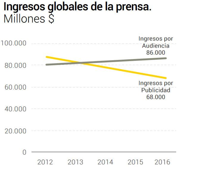 gráfica de ingresos de los medios