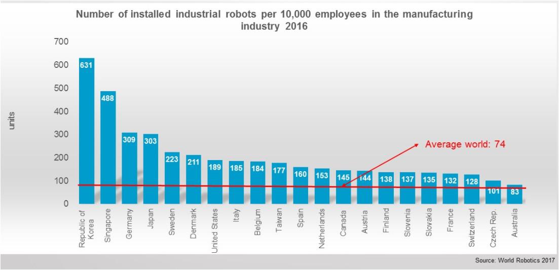 Robotización en el mundo