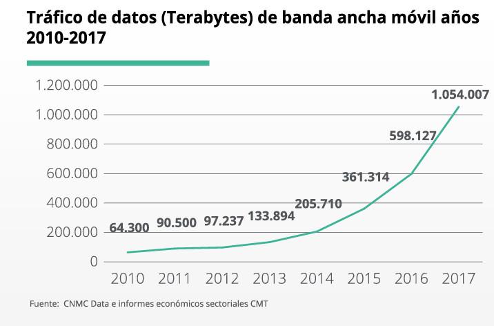 Evolución tráfico de datos en España