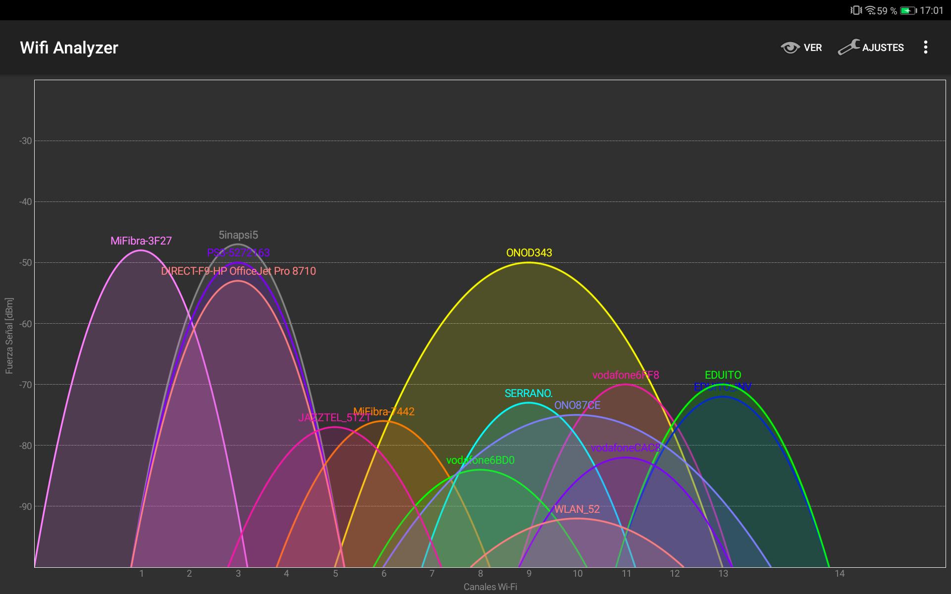 Qué es WiFi Analyzer, cómo funciona y cuáles son sus ventajas: