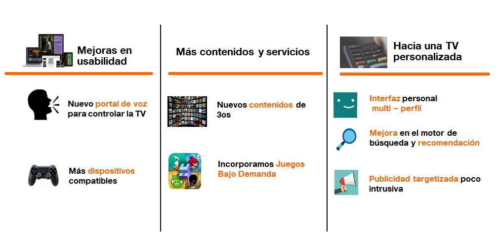 El futuro de la televisión de Orange