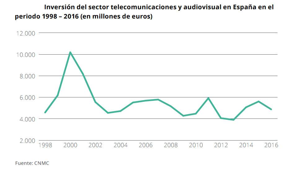 Inversión sector telecomunicaciones