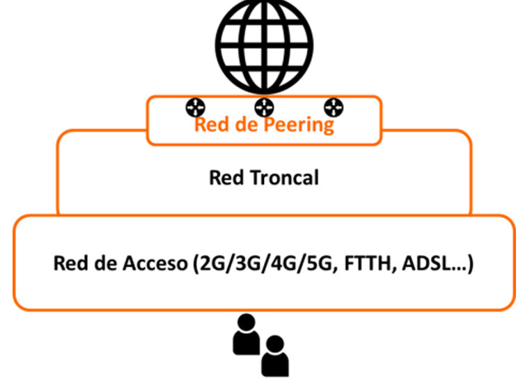 internet, red