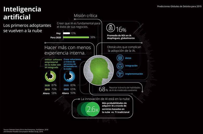 Infografia Deloitte IA
