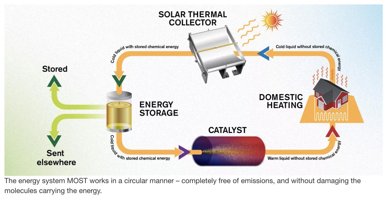 Un nuevo fluido conserva la energía solar durante casi 20 años